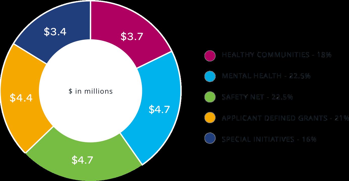 Grant distribution pie chart