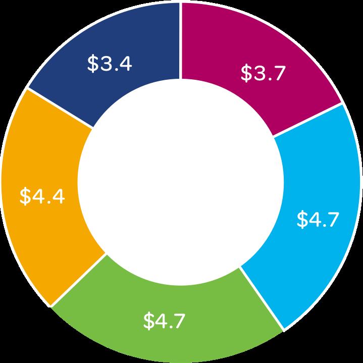 Grant distribution chart