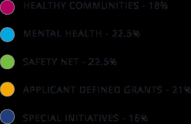 grant distribution chart legend